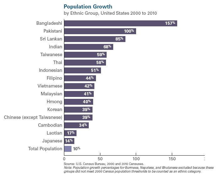APALC Population Growth 2011