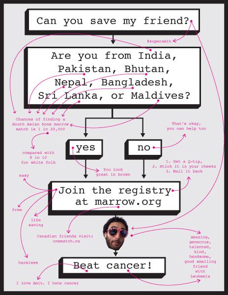 Amit Gupta Poster